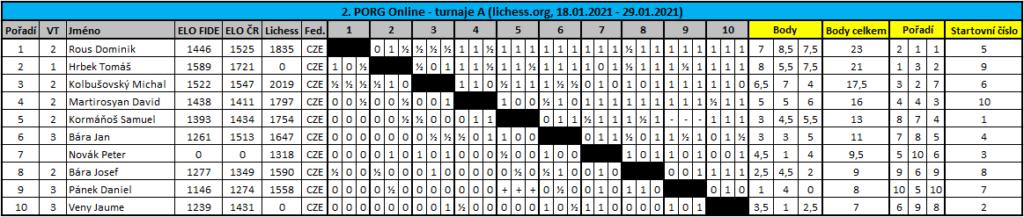 2. PORG Online A - tabulka