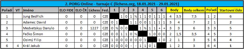 2. PORG Online C - tabulka